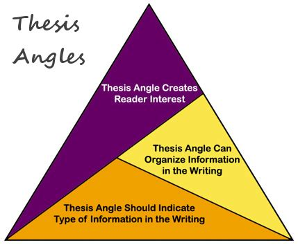 Themes for masters thesis
